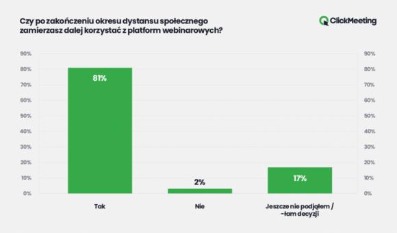 Polski ClickMeeting spełnia nowe wymogi Unii Europejskiej BIZNES, IT i technologie - Rosnąca popularność narzędzi do komunikacji online odsłoniła braki w bezpieczeństwie niektórych rozwiązań. Jak wynika z najnowszego raportu ClickMeeting, polskiej platformy webinarowej, dla 83% użytkowników bezpieczeństwo w sieci jest niezwykle istotne.